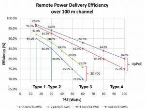remoe-power-delivery-eficiency